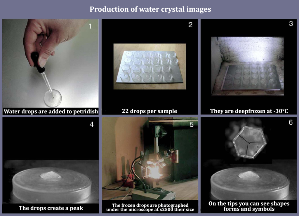 Water crystal methodology